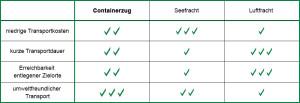 Vor- und Nachteile des Containerzugs gegenüber Luft- ud Seefracht - Diagramm