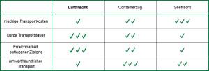 Vorteile und Nachteile des Transports von Luftfracht im Vergleich zu Schiff und Zug