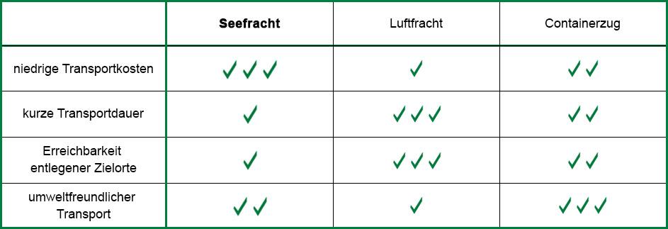 Vorteile & Nachteile der Seefracht im Vergleich zu Containerzug und Luftfracht