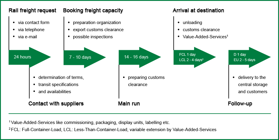 process of our rail freight service - infografic