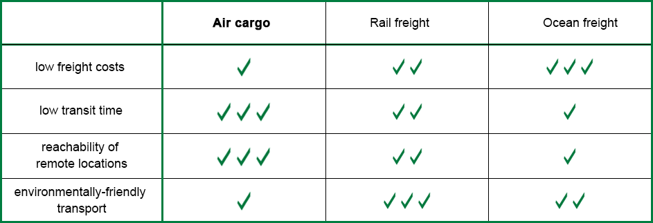 Benefits and Disadvantages of air cargo compare to rail freight und ocean freight - diagram