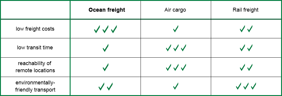 Benefits and Disadvantages of ocean freight compare to rail freight and air cargo - table